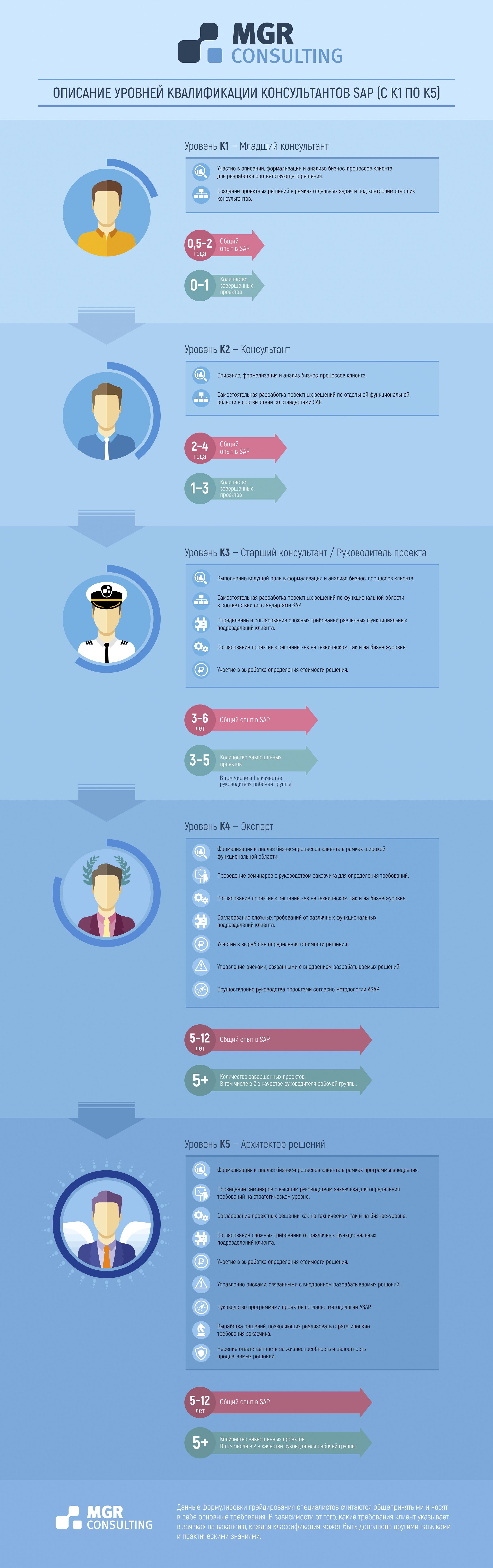 Описание грейдов SAP-консультантов