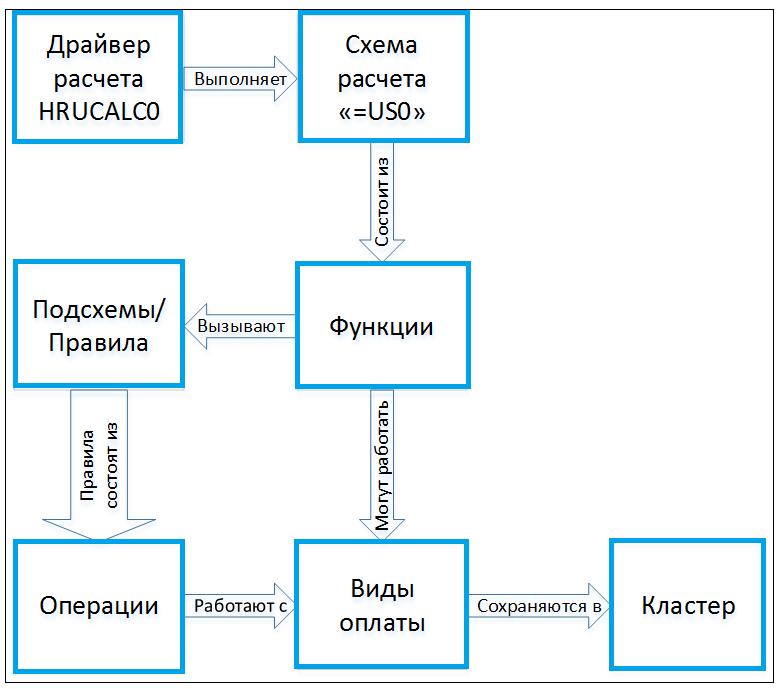 РИС_9_процесс расчета заработной платы SAP HCM PY
